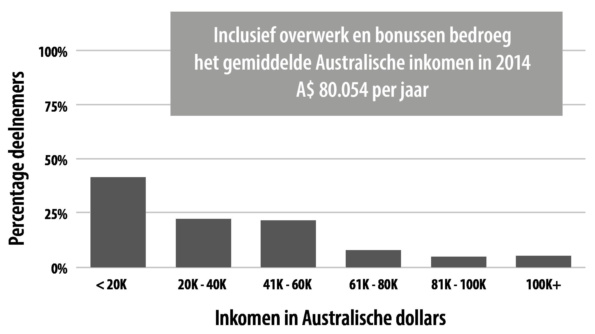 Inkomen van intersekse personen in vergelijking met de rest van de bevolking in Australië zoals dit naar voren komt in het het onderzoek van Jones et al. 2016