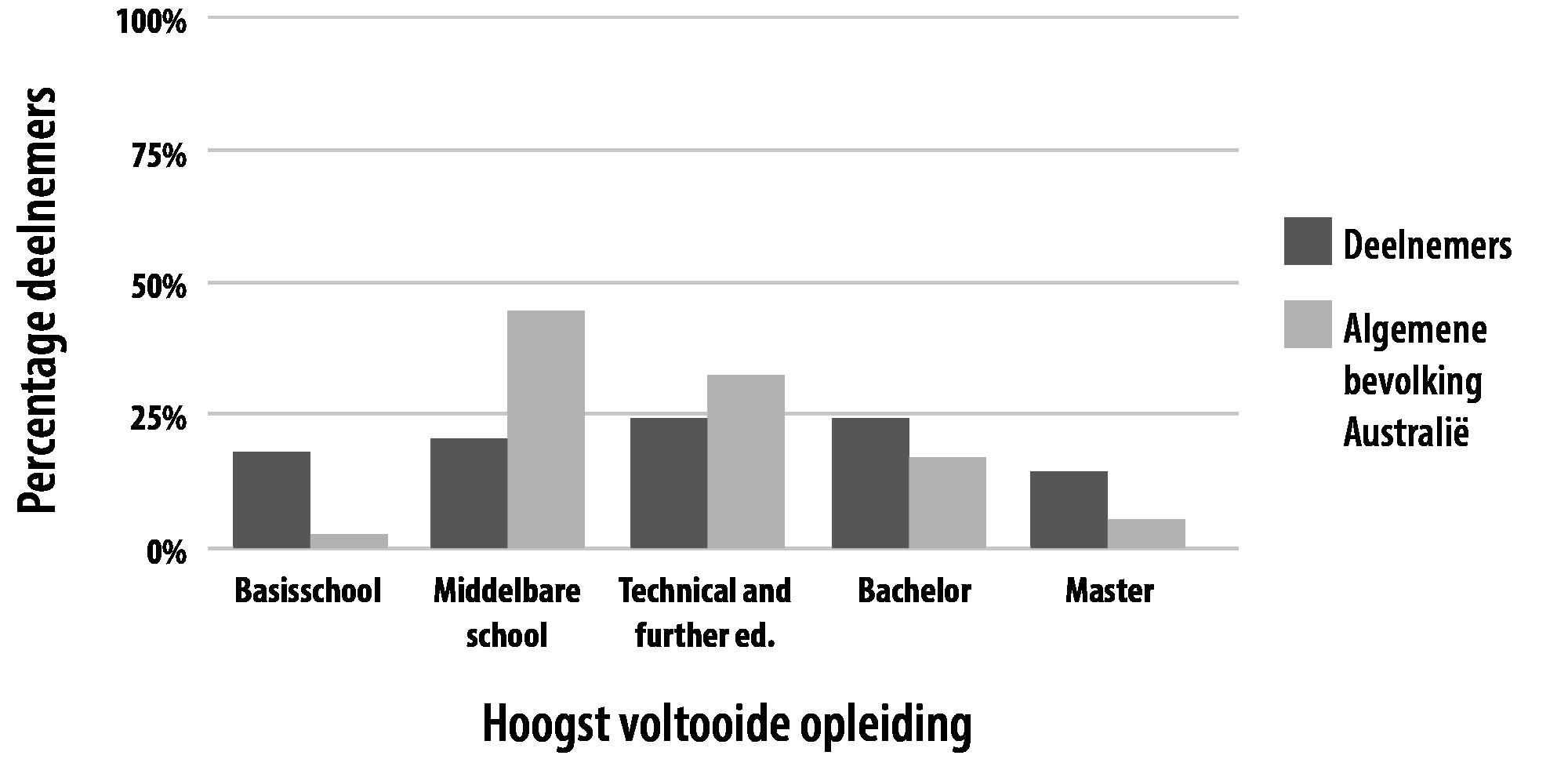 Grafiek met de opleidingsnivo's van intersekse personen zoals dit naar voren komt in het onderzoek van Jones et al. 2016